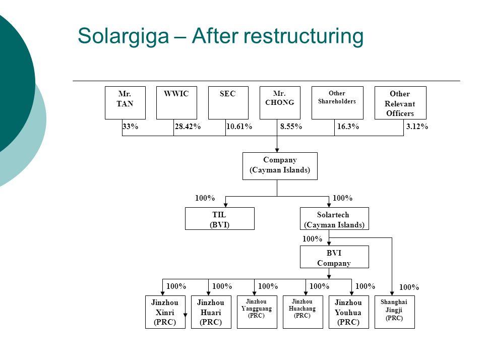 Solargiga – After restructuring