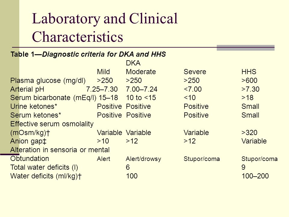 Laboratory and Clinical Characteristics