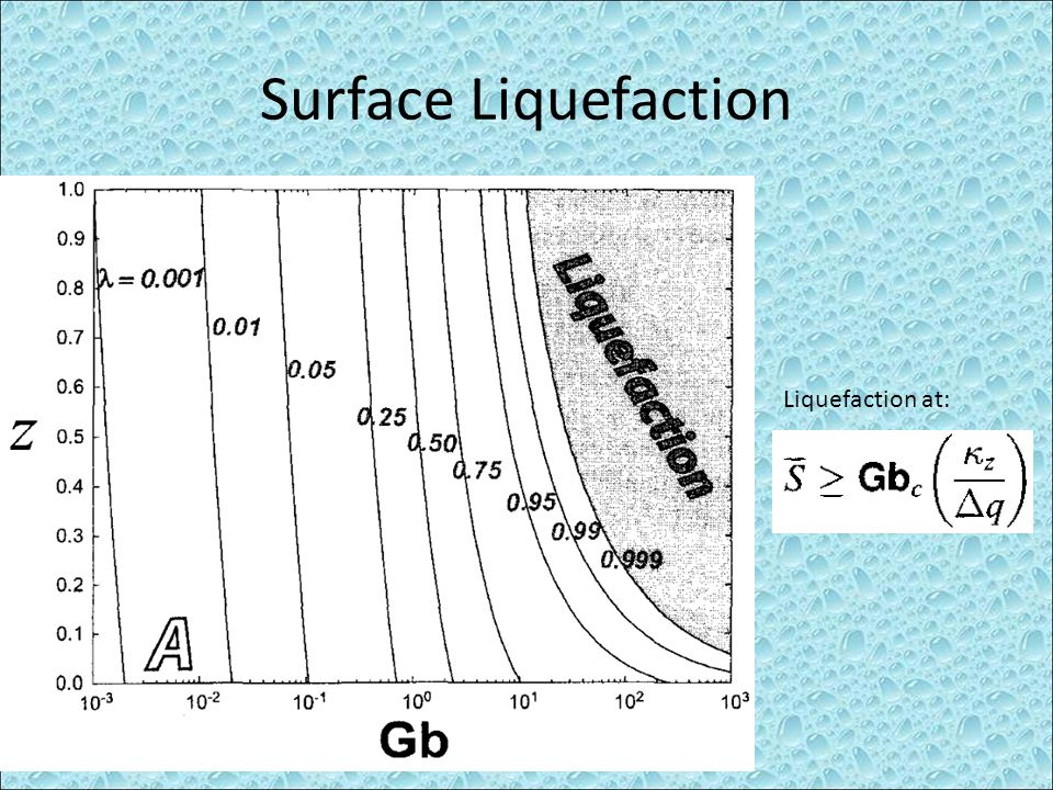 Surface Liquefaction Liquefaction at: