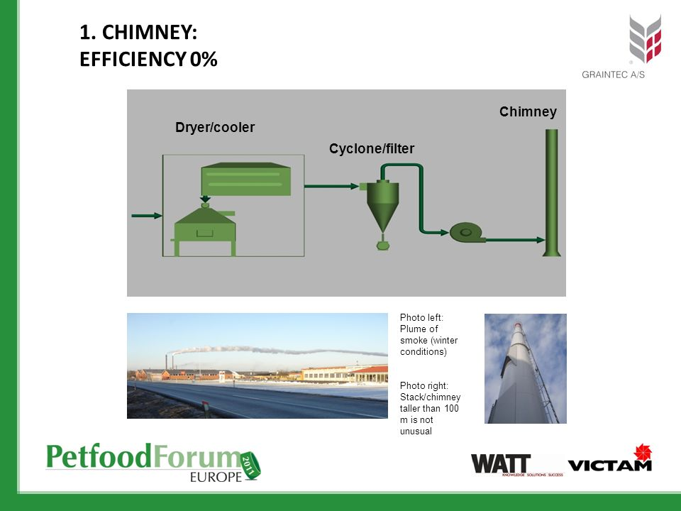 1. Chimney: Efficiency 0% Chimney Dryer/cooler Cyclone/filter