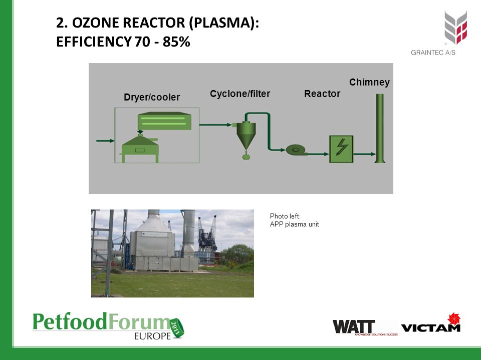 2. Ozone Reactor (Plasma): Efficiency %