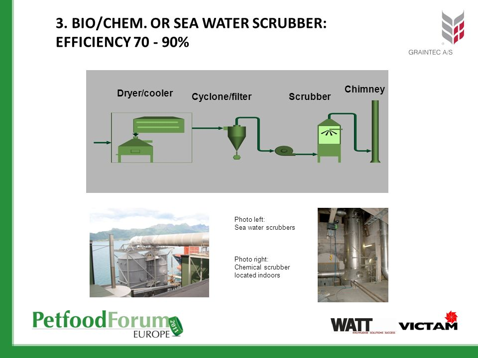 3. Bio/Chem. or Sea Water Scrubber: Efficiency %