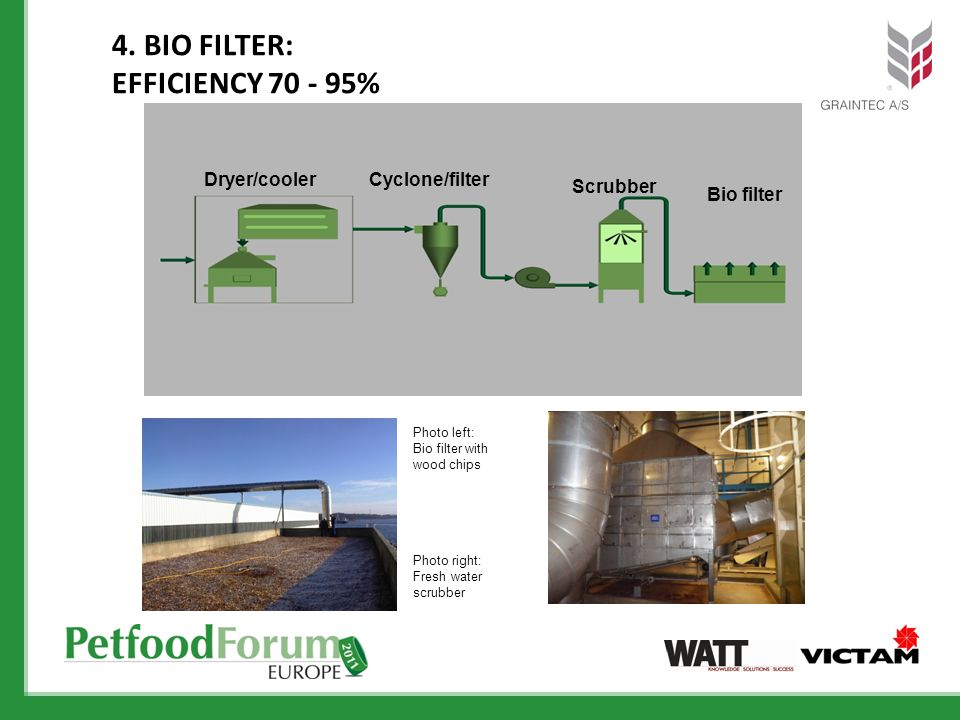 4. Bio Filter: Efficiency %