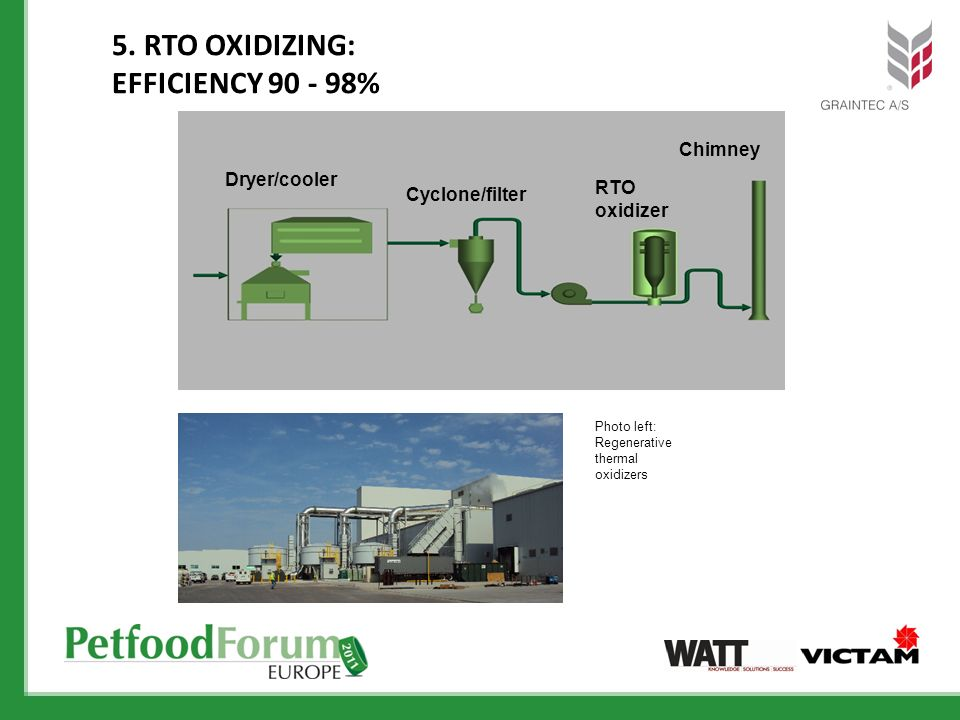5. RTO Oxidizing: Efficiency %