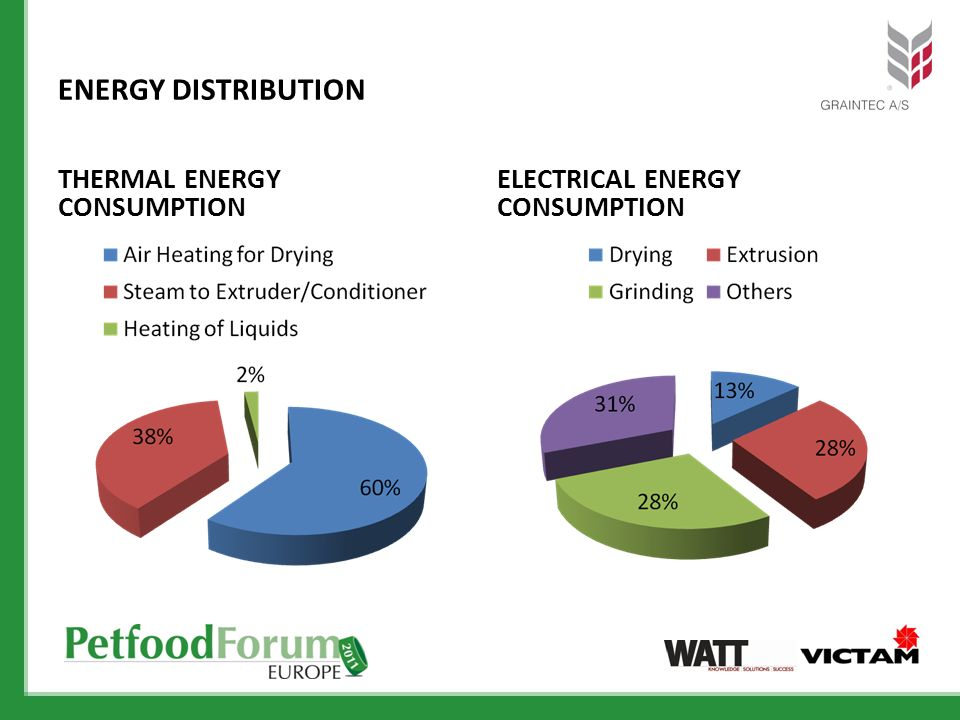 ENERGY DISTRIBUTION THERMAL ENERGY CONSUMPTION