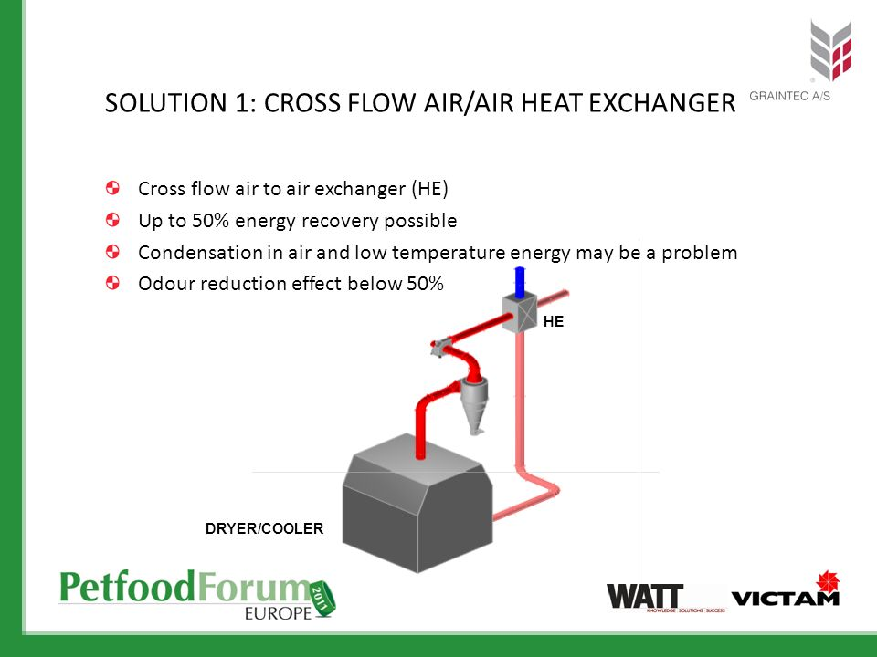SOLUTION 1: Cross flow AIR/AIR HEAT EXCHANGER