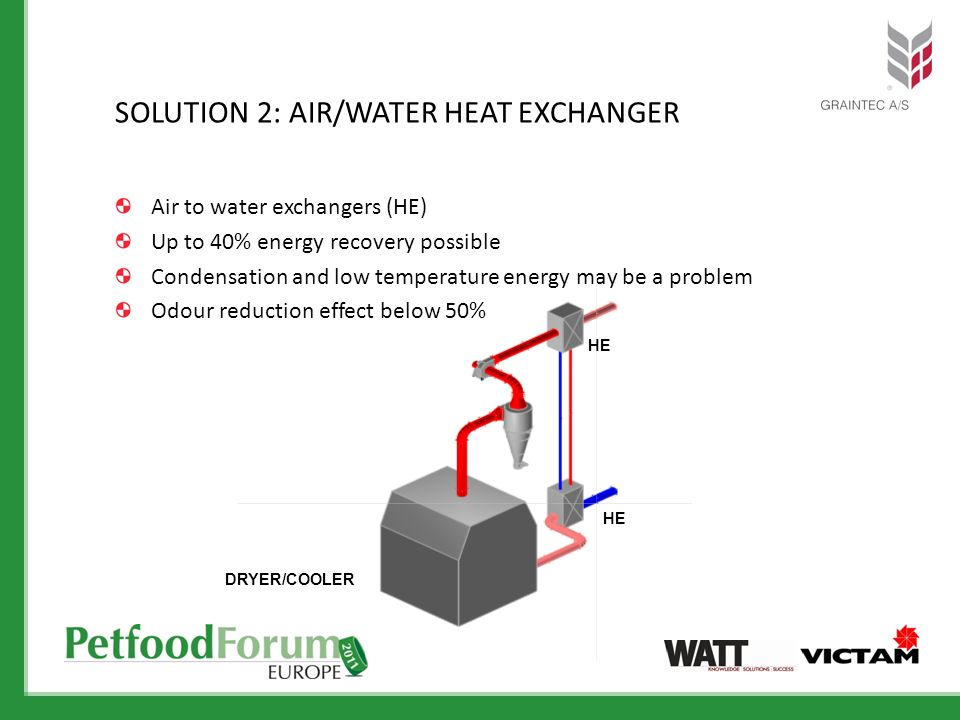 SOLUTION 2: AIR/WATER HEAT EXCHANGER