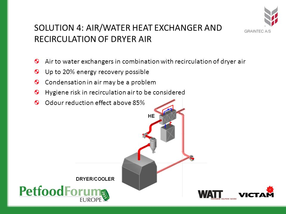 SOLUTION 4: AIR/WATER HEAT EXCHANGER AND RECIRCULATION OF DRYER AIR