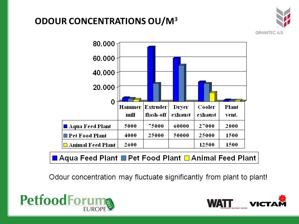 Odour Concentrations OU/m3