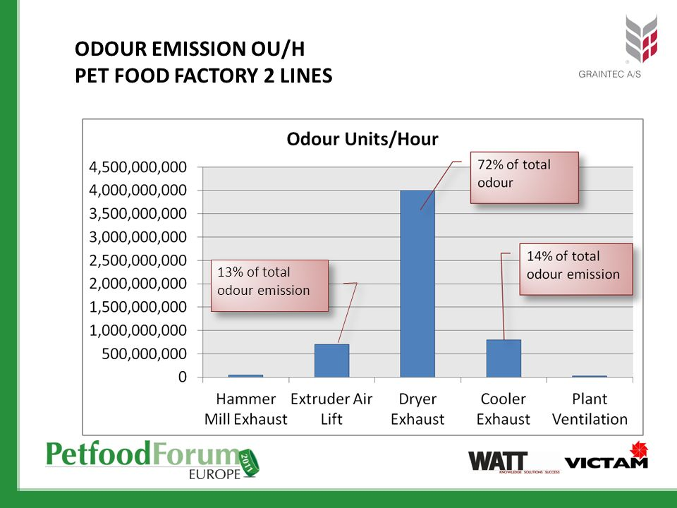 ODOUR EMISSION OU/H PET FOOD FACTORY 2 LINES