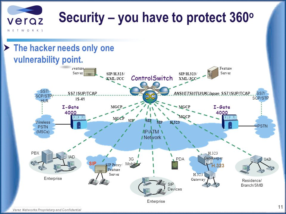 Security – you have to protect 360o