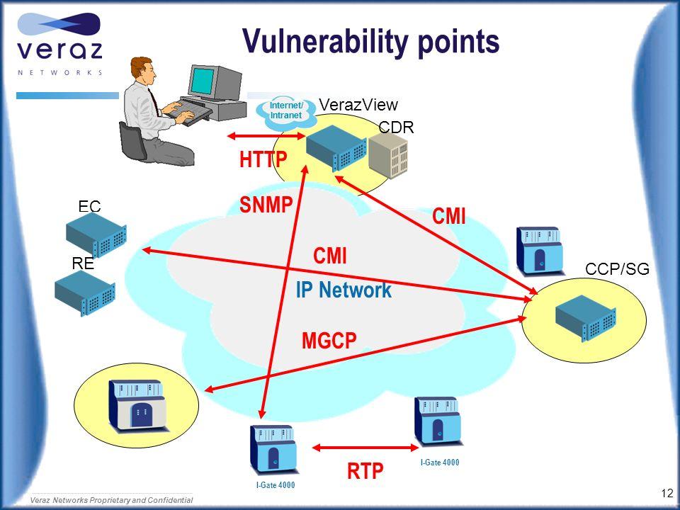 Vulnerability points HTTP SNMP CMI CMI IP Network MGCP RTP VerazView