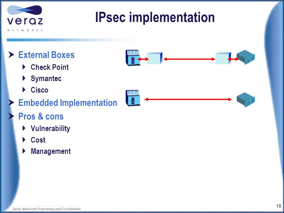 IPsec implementation External Boxes Embedded Implementation