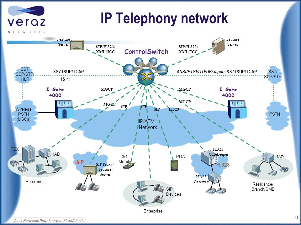 ANSI/ETSI/ITU/UK/Japan SS7 ISUP/TCAP