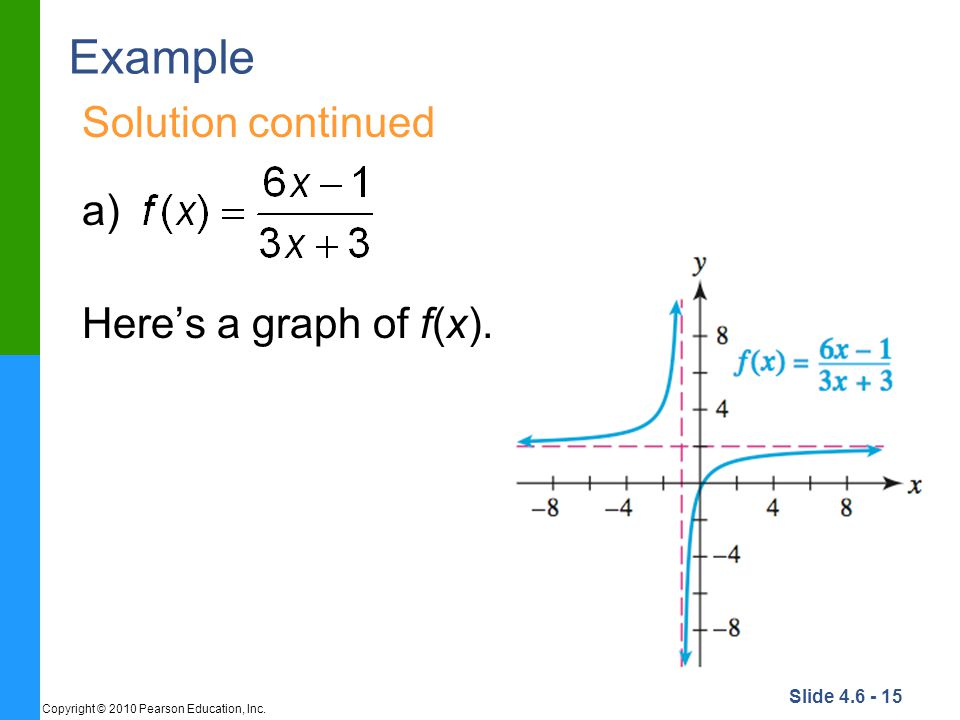 Example Solution continued a) Here's a graph of f(x).