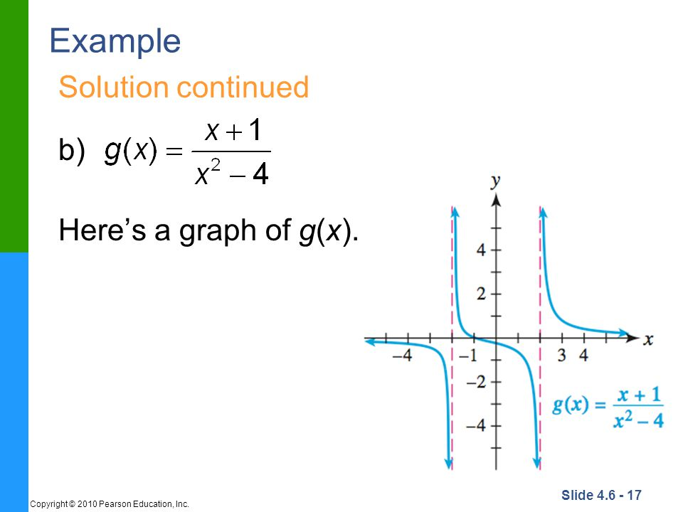 Example Solution continued b) Here's a graph of g(x).