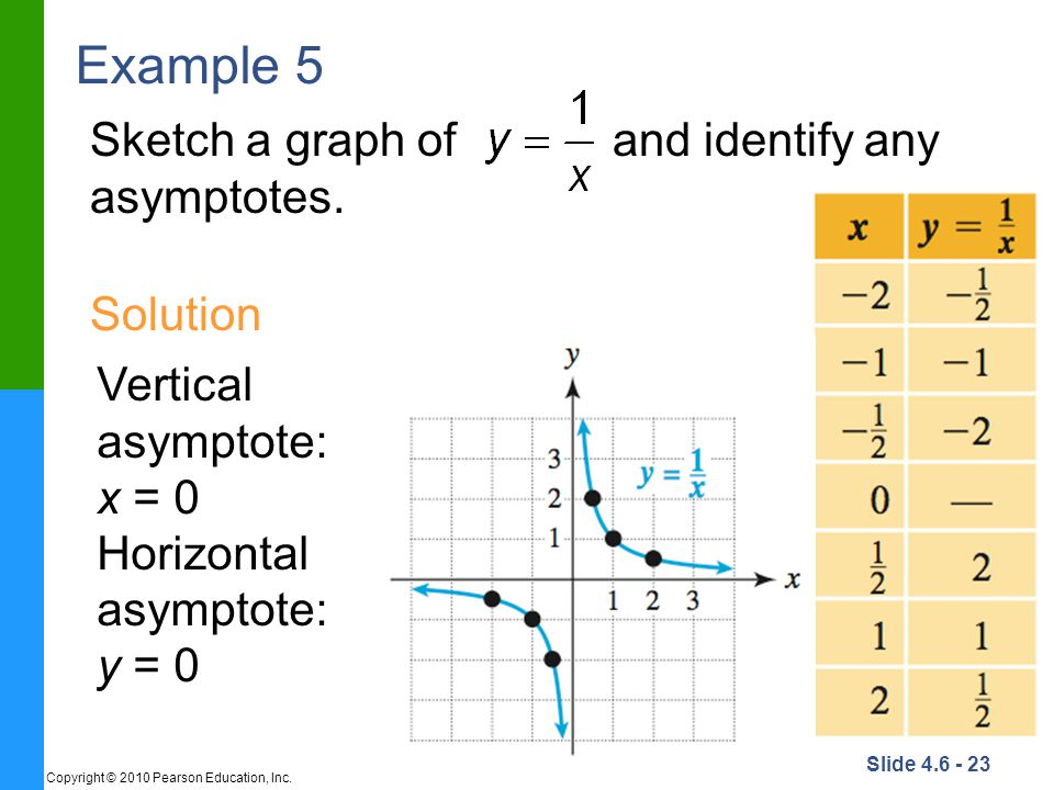 Example 5 Sketch a graph of and identify any asymptotes. Solution