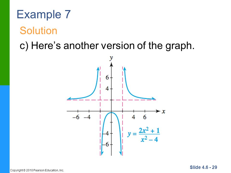 Example 7 Solution c) Here's another version of the graph.
