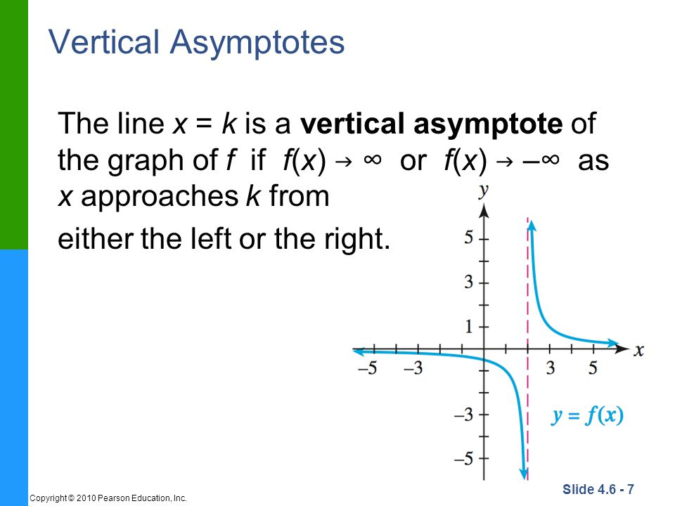 Vertical Asymptotes The line x = k is a vertical asymptote of the graph of f if f(x) g ∞ or f(x) g –∞ as x approaches k from.