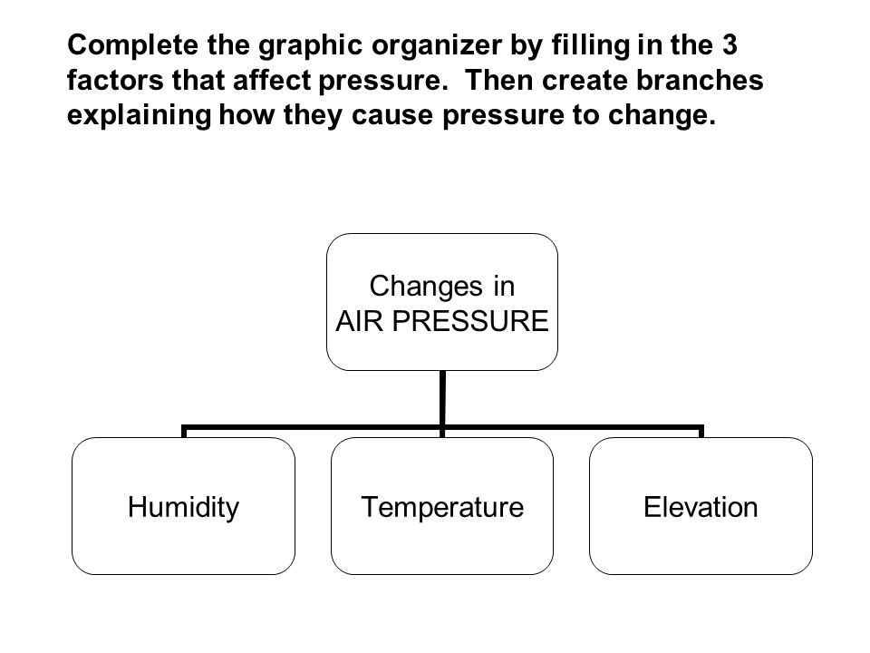 Complete the graphic organizer by filling in the 3 factors that affect pressure.