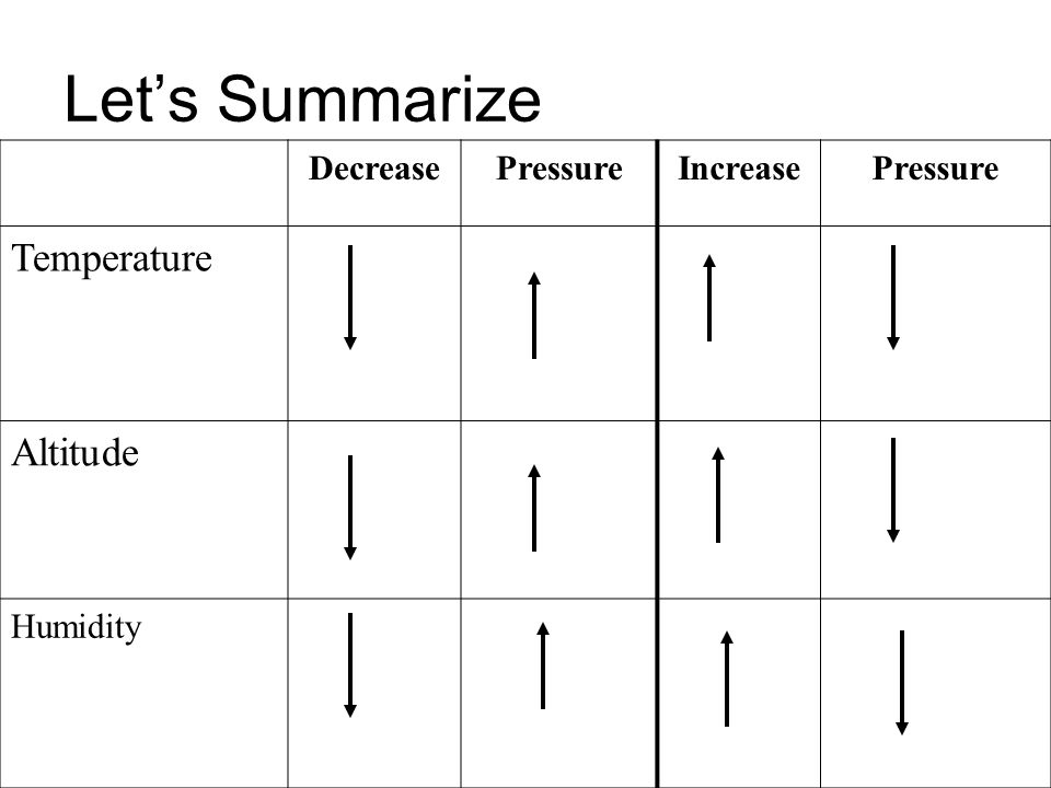 Let's Summarize Temperature Altitude Decrease Pressure Increase