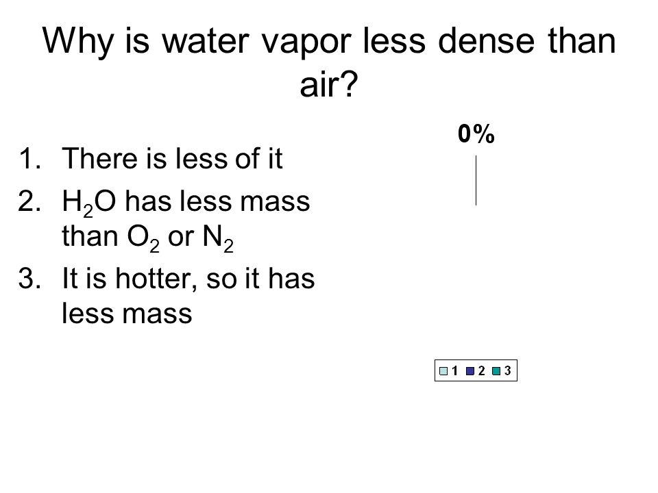 Why is water vapor less dense than air
