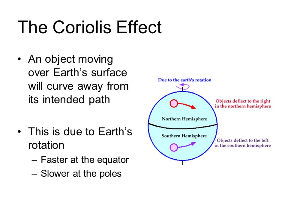 The Coriolis EffectAn object moving over Earth's surface will curve away from its intended path. This is due to Earth's rotation.
