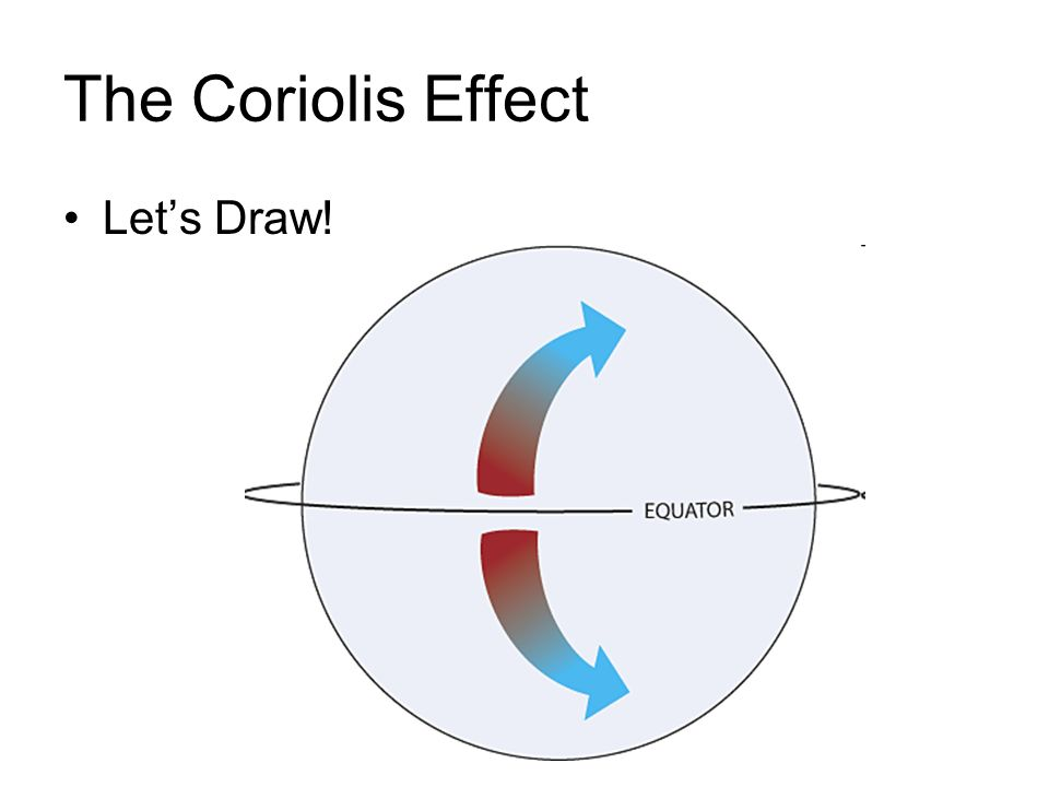 The Coriolis Effect Let's Draw!