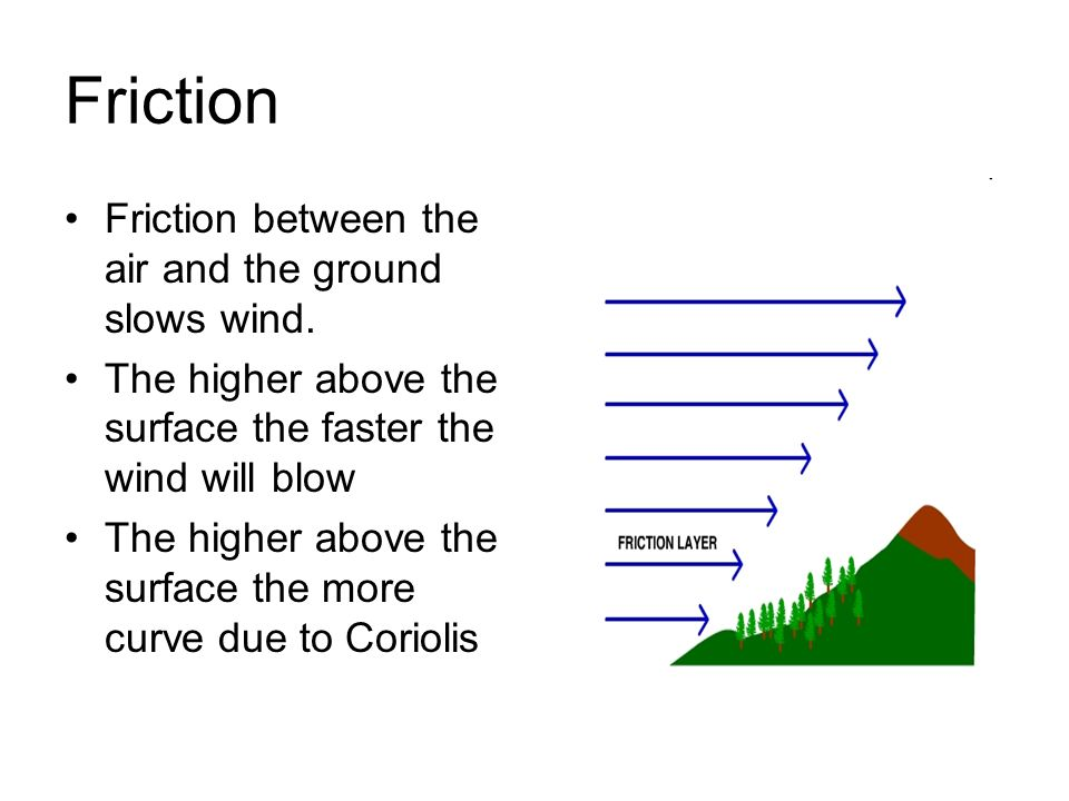 Friction Friction between the air and the ground slows wind.