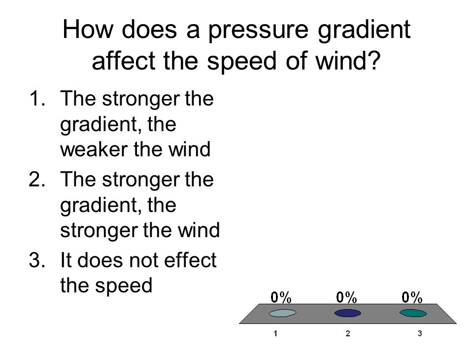 How does a pressure gradient affect the speed of wind