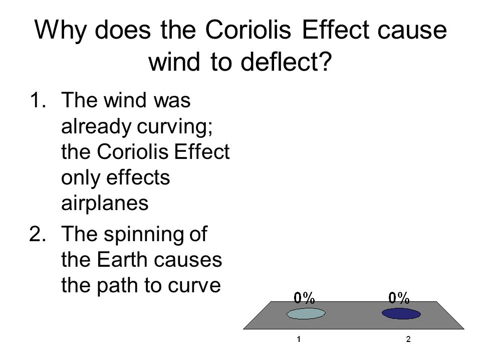Why does the Coriolis Effect cause wind to deflect
