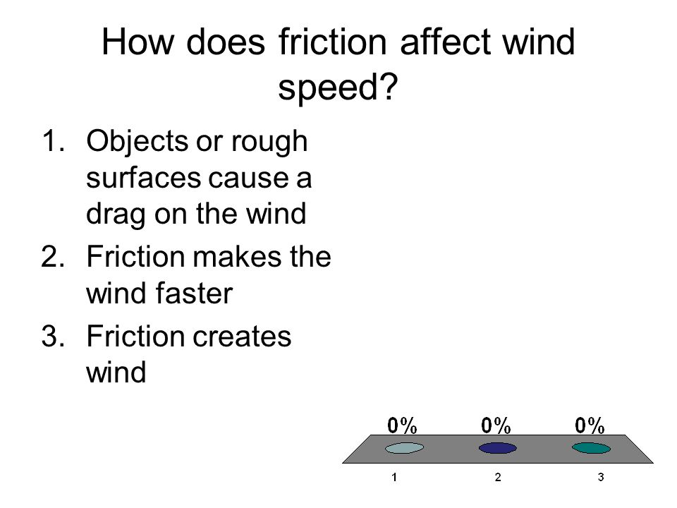 How does friction affect wind speed