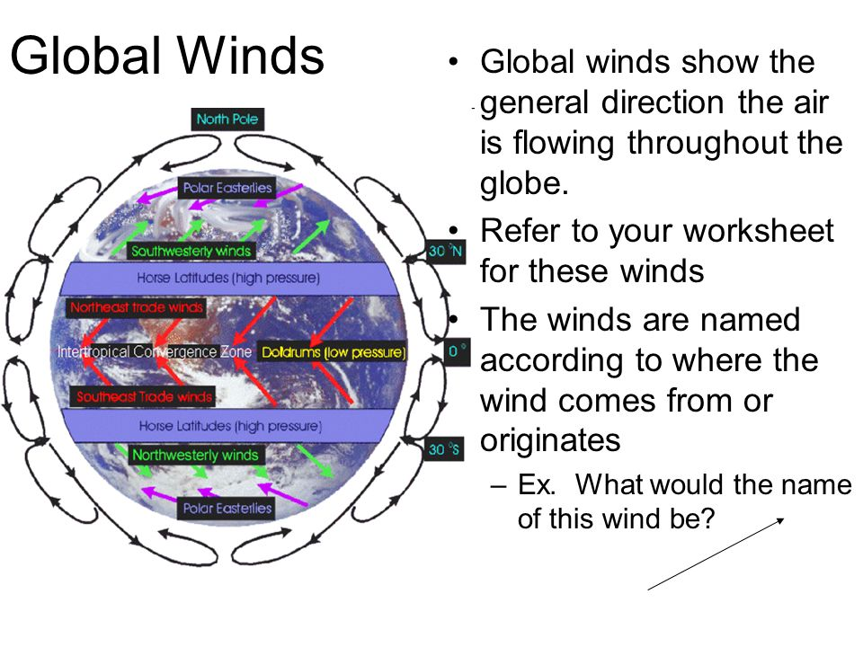 Global Winds Global winds show the general direction the air is flowing throughout the globe. Refer to your worksheet for these winds.