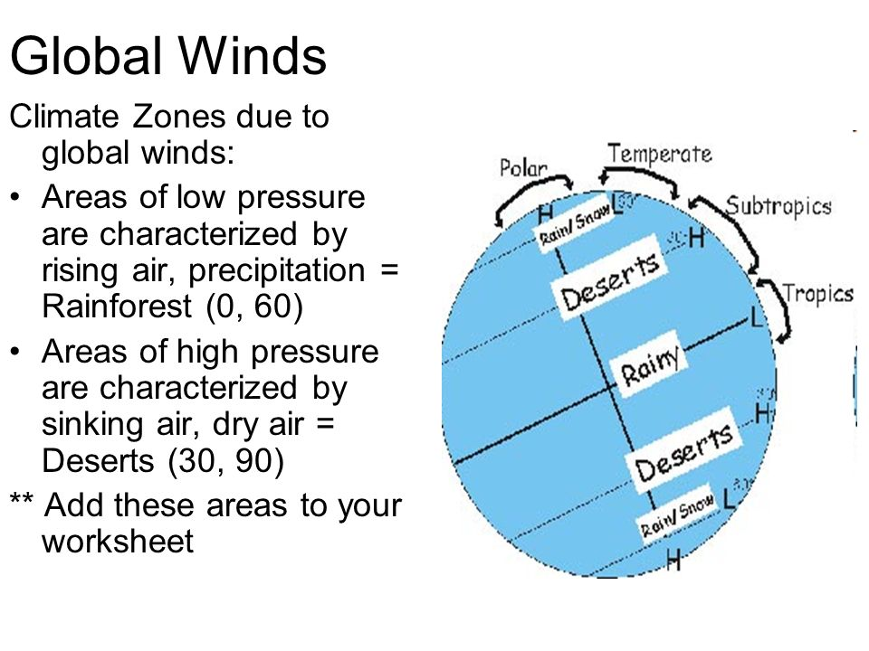 Global Winds Climate Zones due to global winds: