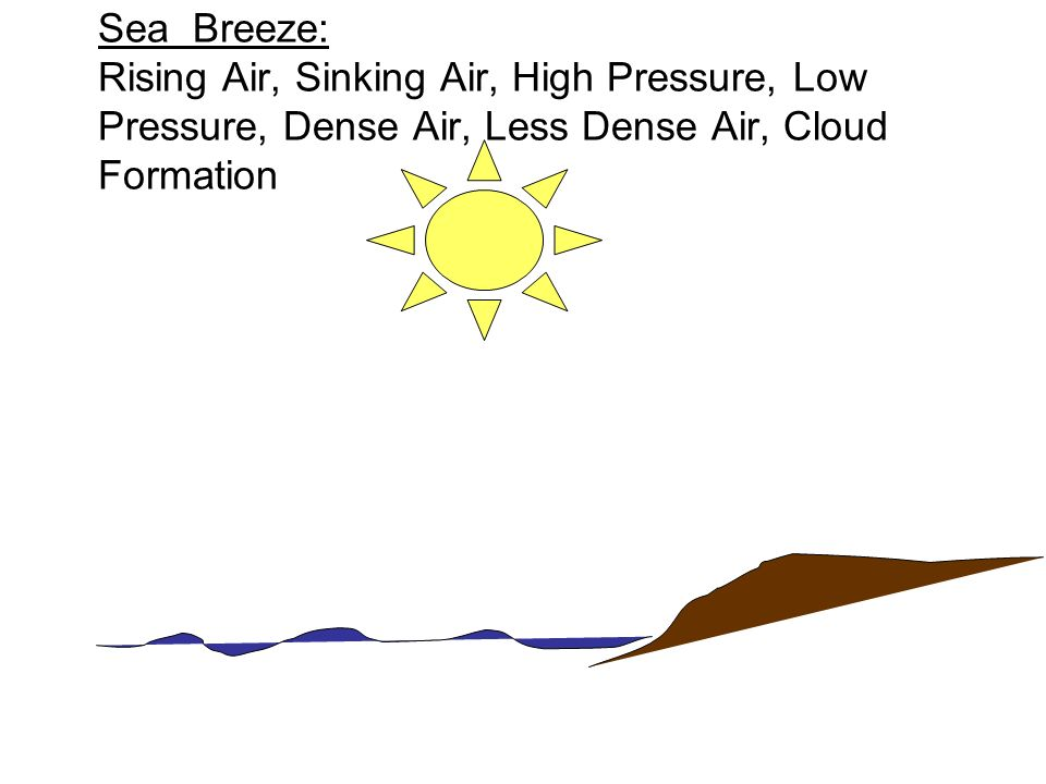 Sea Breeze: Rising Air, Sinking Air, High Pressure, Low Pressure, Dense Air, Less Dense Air, Cloud Formation