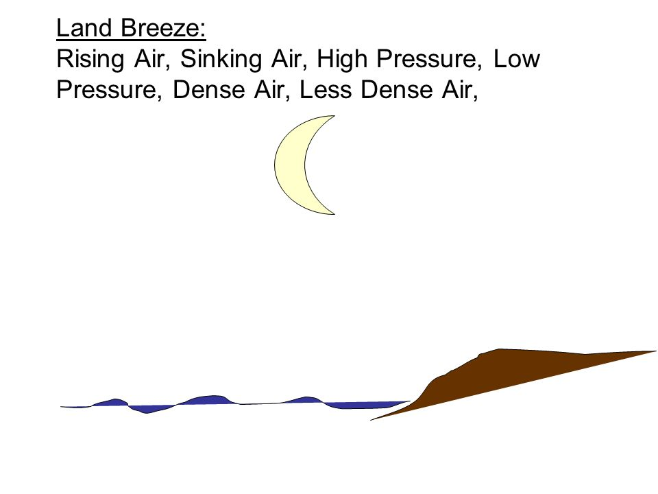Land Breeze: Rising Air, Sinking Air, High Pressure, Low Pressure, Dense Air, Less Dense Air,
