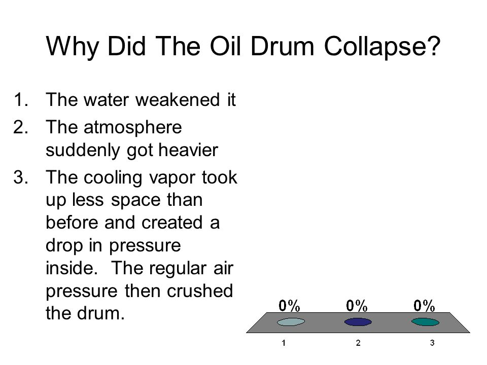 Why Did The Oil Drum Collapse