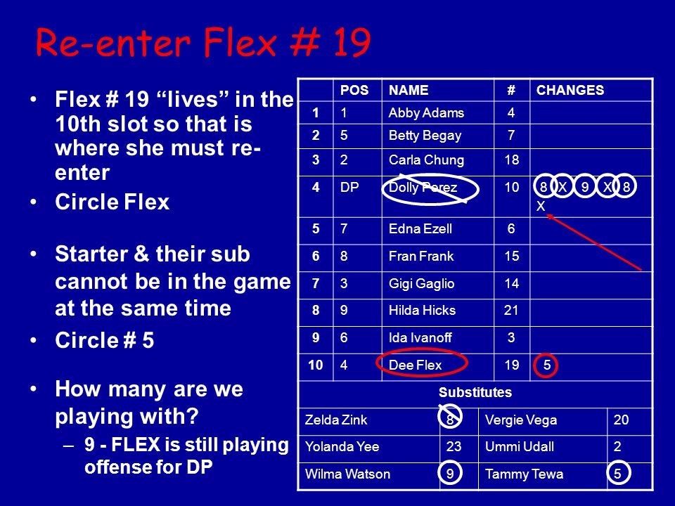 Re-enter Flex # 19 POS. NAME. # CHANGES. 1. Abby Adams. 4. 2. 5. Betty Begay. 7. 3. Carla Chung.