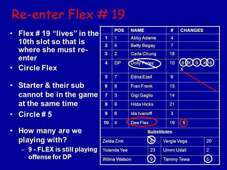 Re-enter Flex # 19 POS. NAME. # CHANGES. 1. Abby Adams. 4. 2. 5. Betty Begay. 7. 3. Carla Chung.