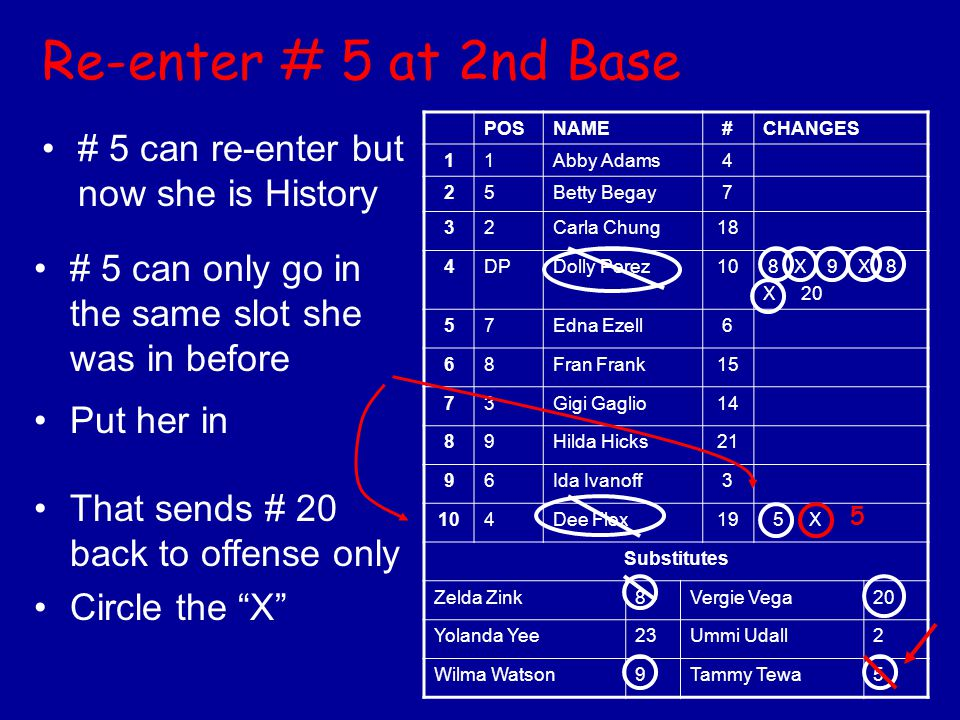 Re-enter # 5 at 2nd Base # 5 can re-enter but now she is History