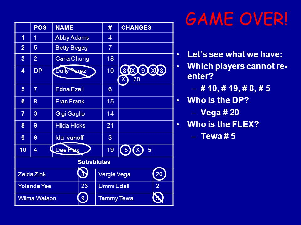 GAME OVER! Let's see what we have: Which players cannot re-enter