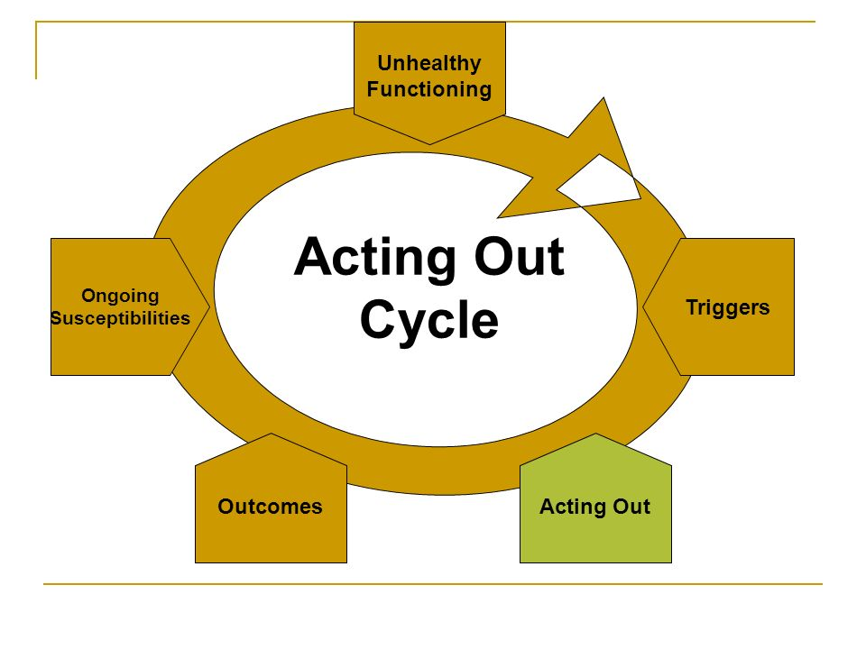 Acting Out Cycle Unhealthy Functioning Triggers Outcomes Ongoing