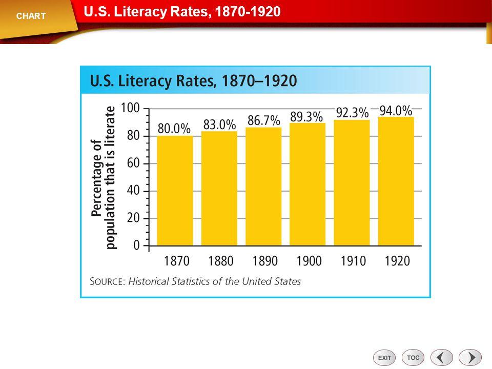Chart: U.S. Literacy Rates, 1870-1920