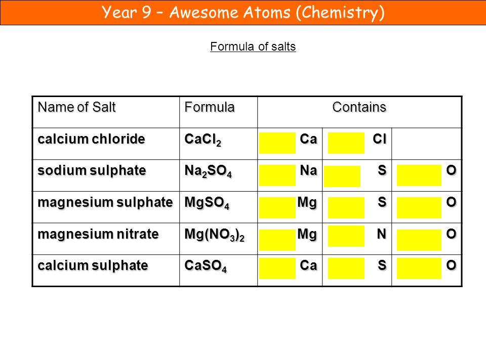 Name of Salt Formula Contains calcium chloride CaCl2 Ca Cl