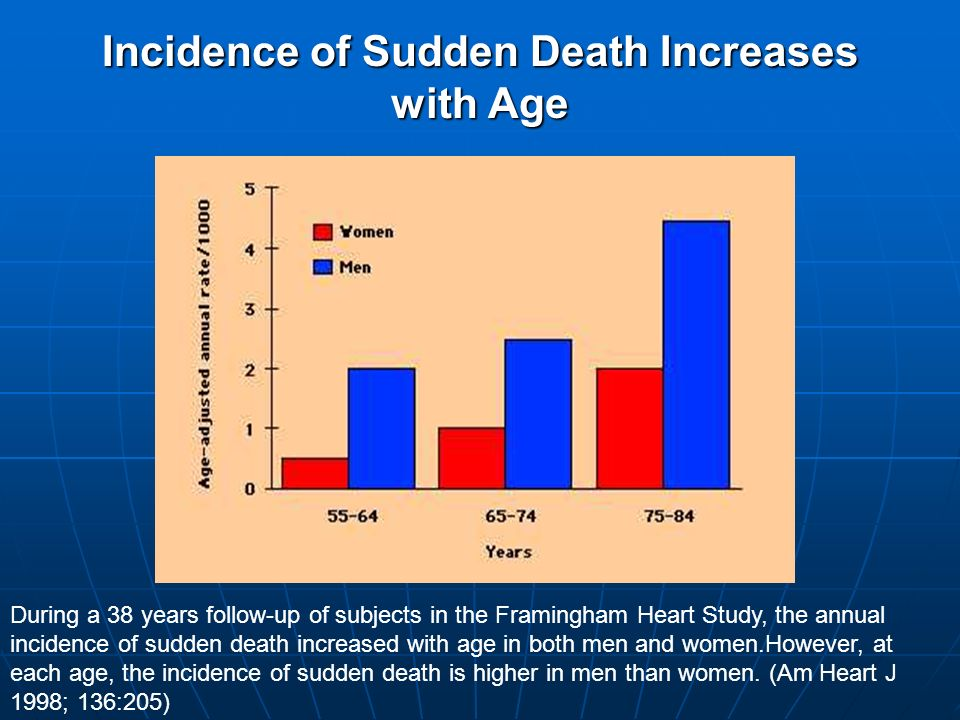 Incidence of Sudden Death Increases with Age