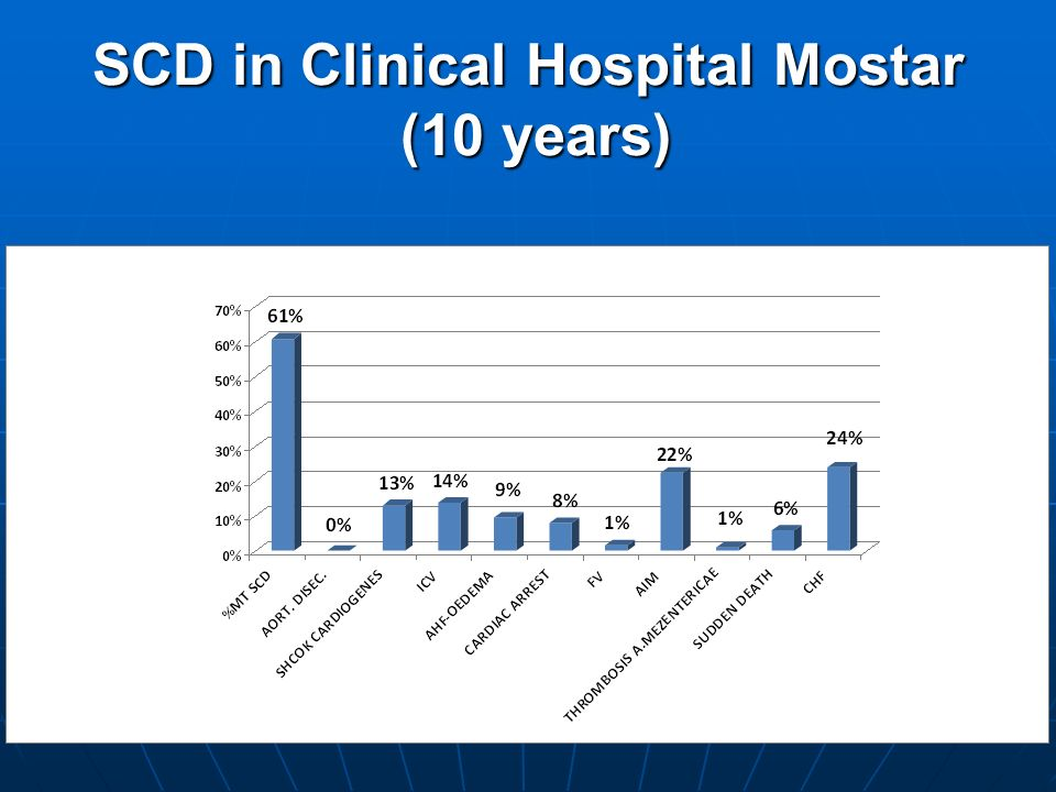 SCD in Clinical Hospital Mostar (10 years)