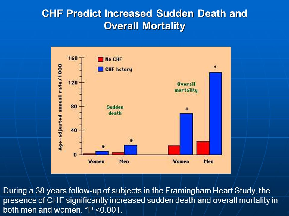 CHF Predict Increased Sudden Death and Overall Mortality