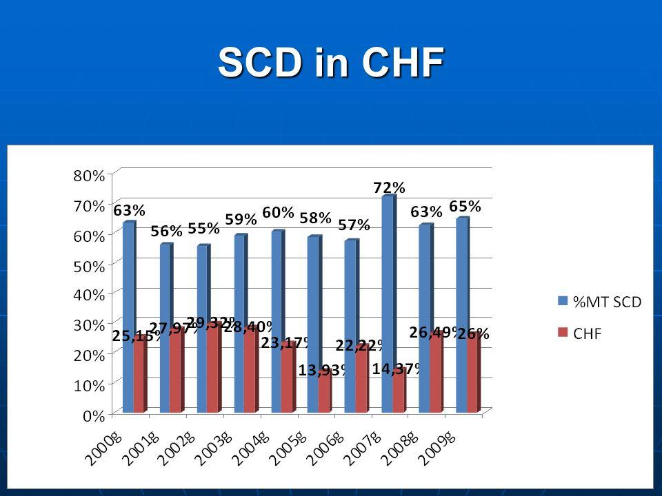 SCD in CHF