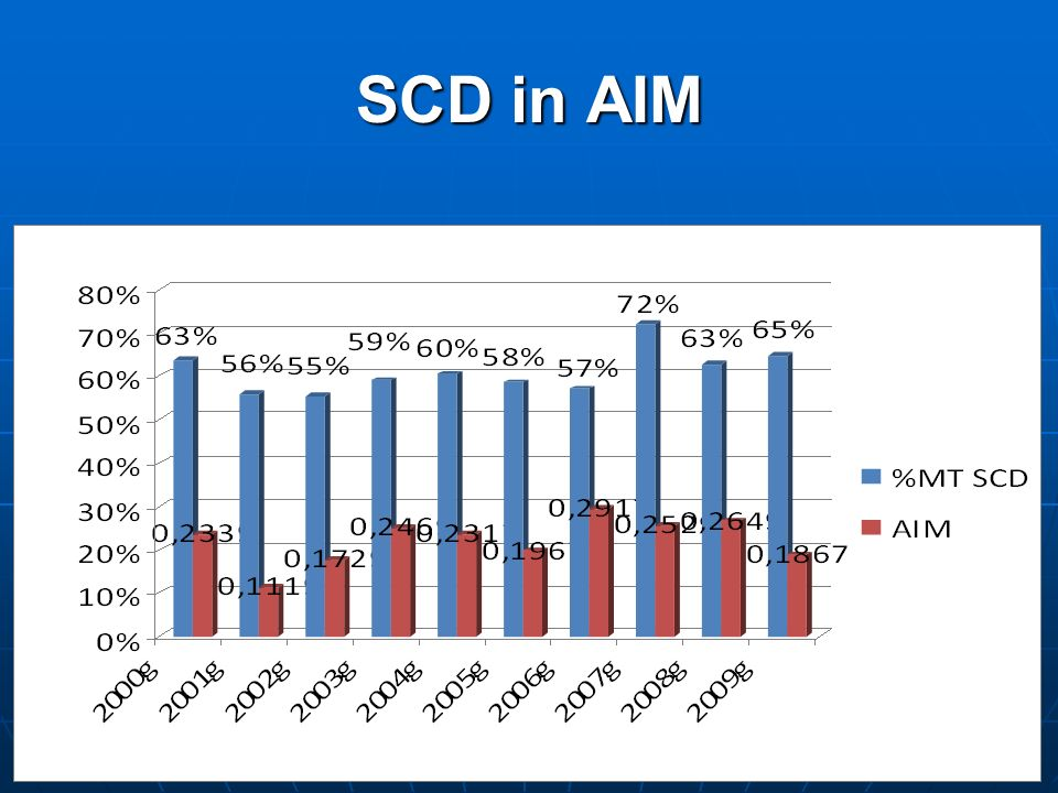SCD in AIM
