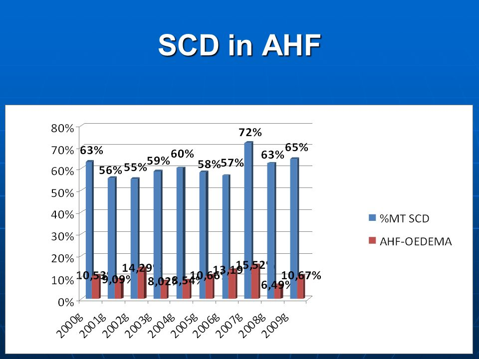 SCD in AHF